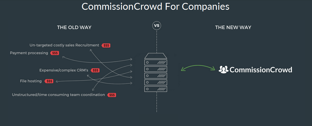 CommissionCrowd for companies