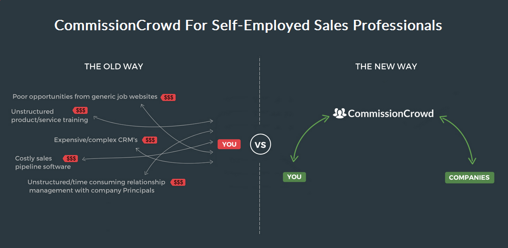 CommissionCrowd for self employed sales agents