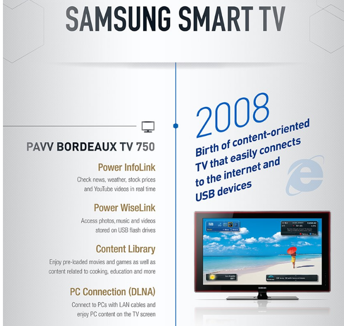 Samsung First Smart TV Sales
