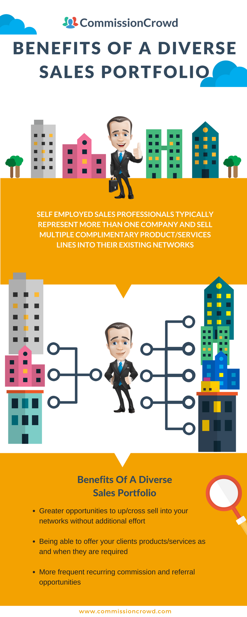 benefits of a diverse sales portfolio infographic