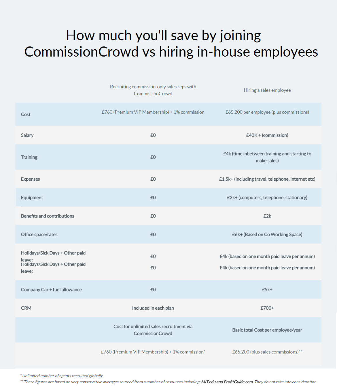 Expense comparison chart independent sales reps vs employees