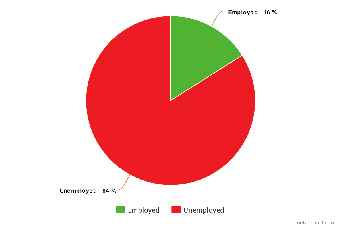 meta chart Aspergers unemployment statistics
