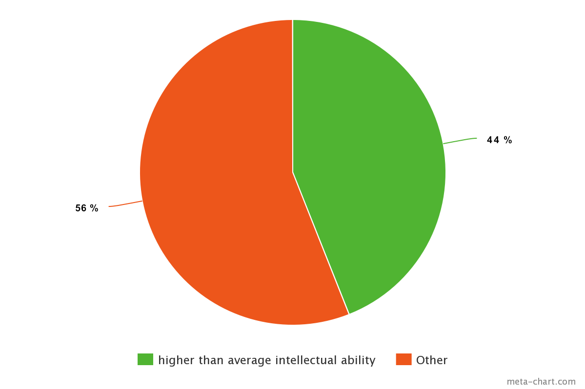 meta chart intellectual ability_Aspergers